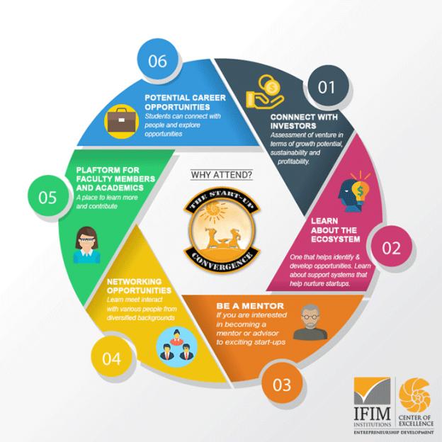 ifim-convergence-infographic-V2